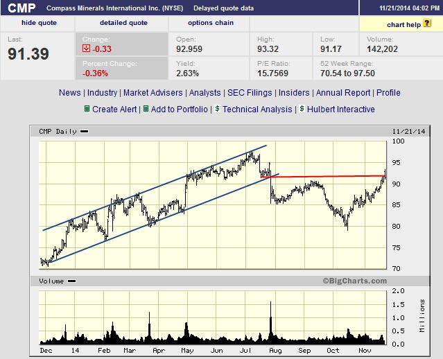 Swing trading options vs stocks